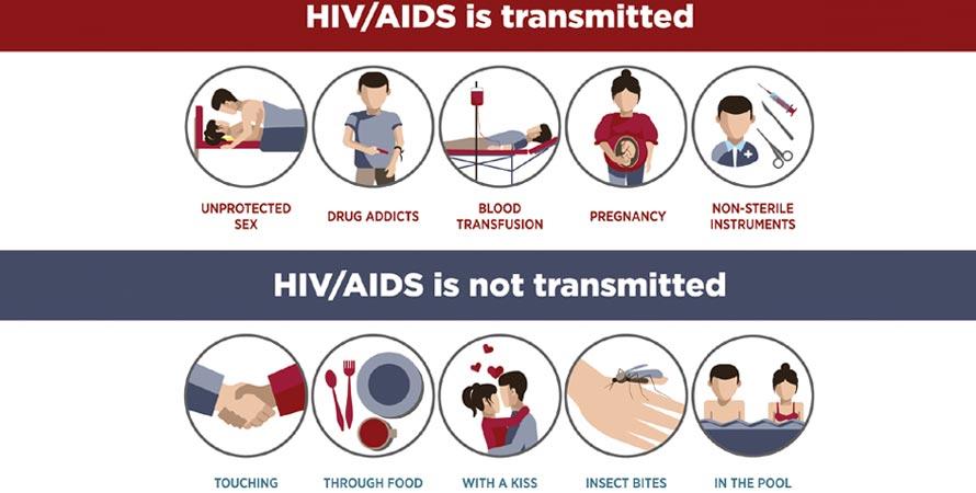 Risk of HIV Transmittion