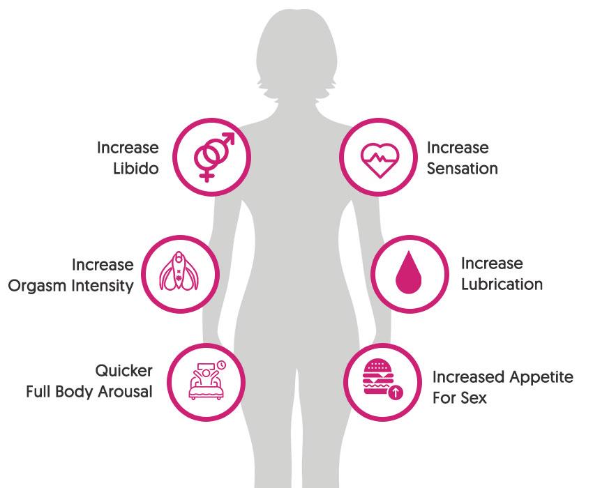 Zenofem Really Increase Sexual Libido