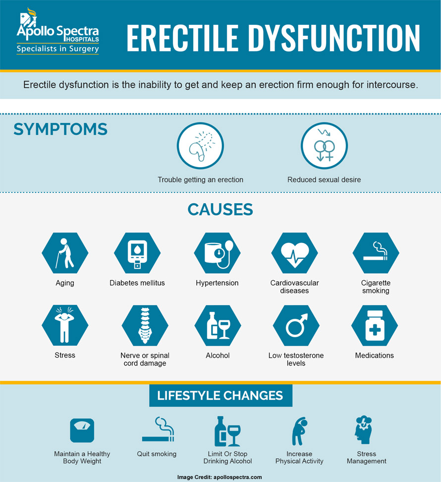 erectile dysfunctioncauses and symptoms