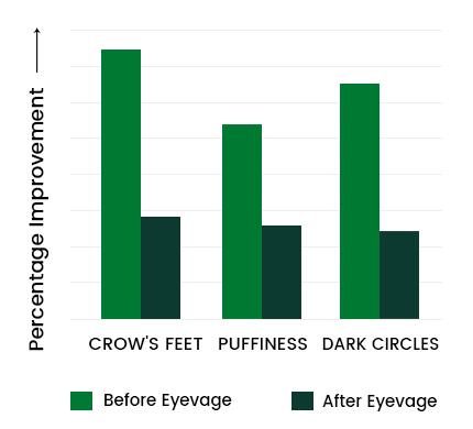 Eyevage Graph