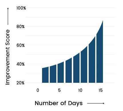 Bonexcin Graph3