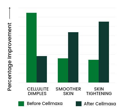 Cellmaxa Graph 2