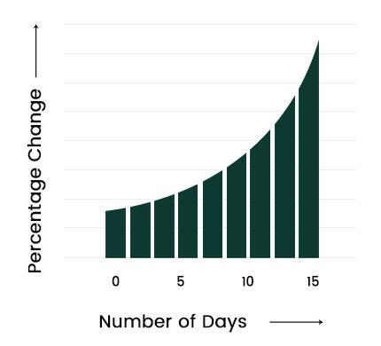 Cellmaxa Graph 3