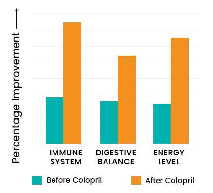 Colopril Graph 2