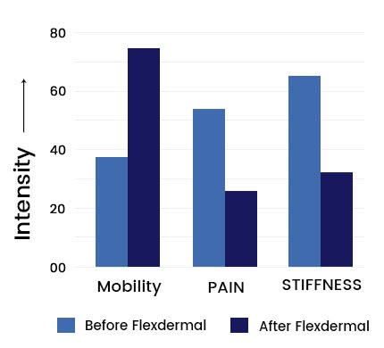 Flexdermal Graph2
