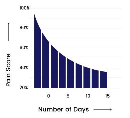 Flexdermal Graph3