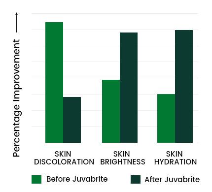 Juvabrite Graph 2