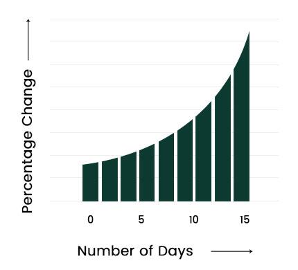 Juvabrite Graph 3