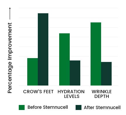 Stemnucell Graph