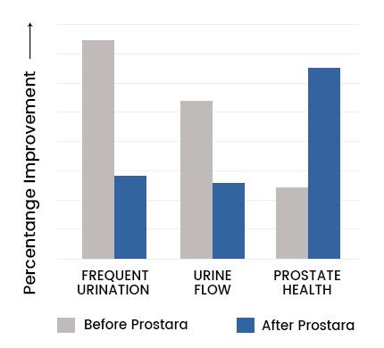 Prostara Graph 2