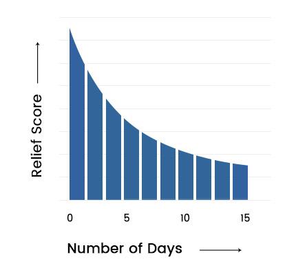 Prostara Graph 3
