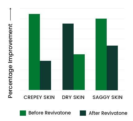 Revivatone Graph2